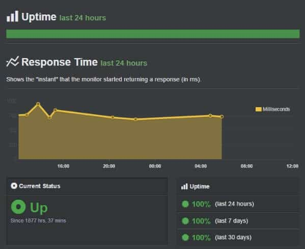 Siteground server Uptime and Response time