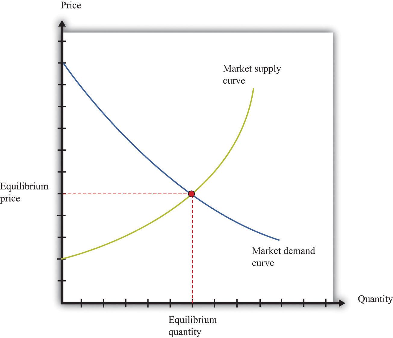 The Interconnected Economy