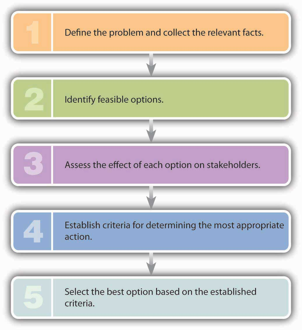 The Individual Approach To Ethics