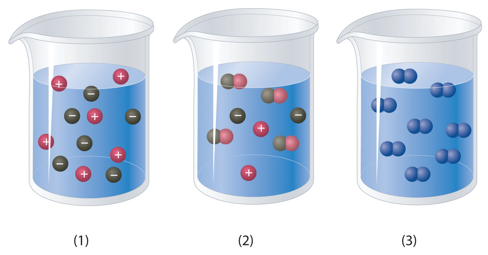 Solution Concentrations