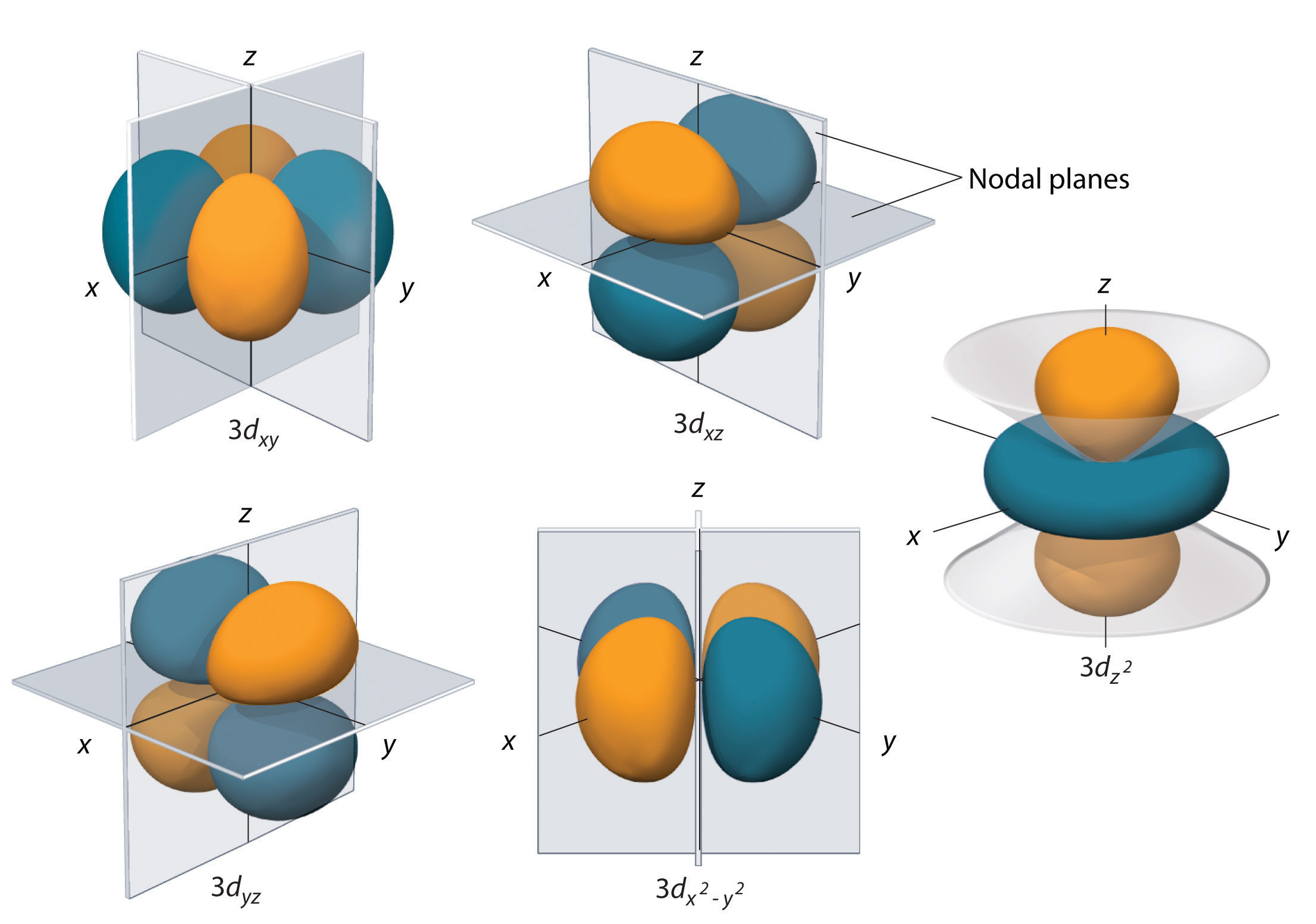 Atomic Orbitals And Their Energies