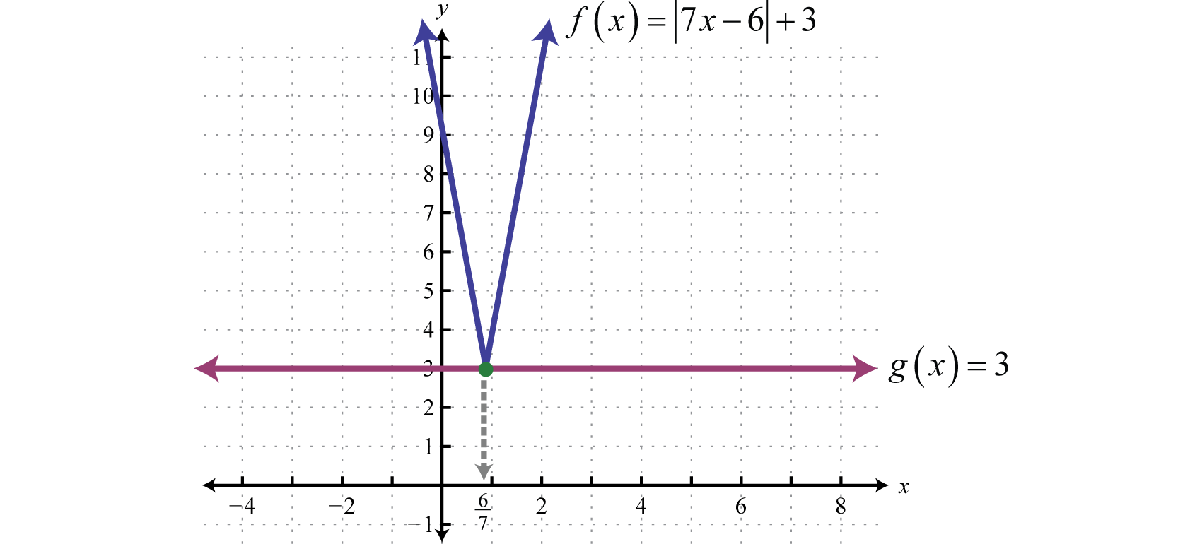 Graphing Absolute Value Linear Equations