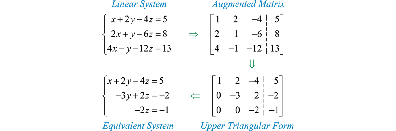 Matrices And Gaussian Elimination