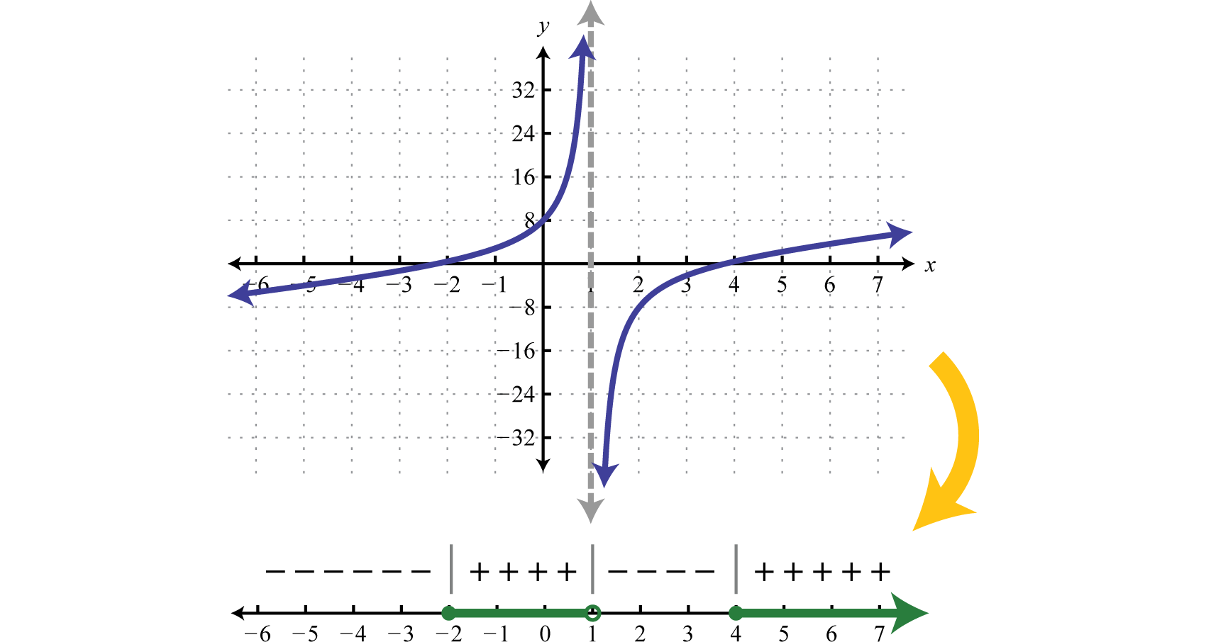 Solving Polynomial And Rational Inequalities