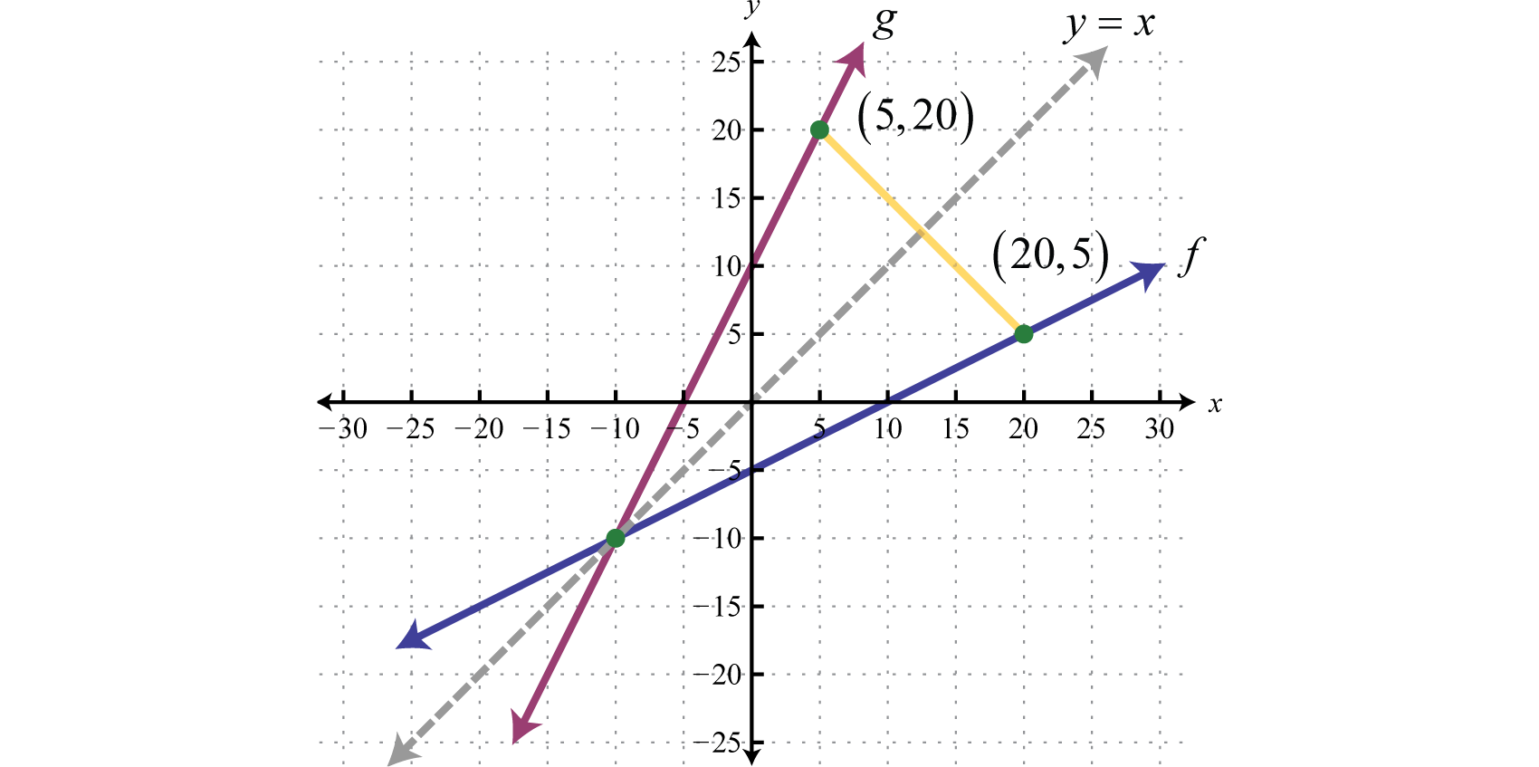 Inverse Of Linear Functions Worksheet