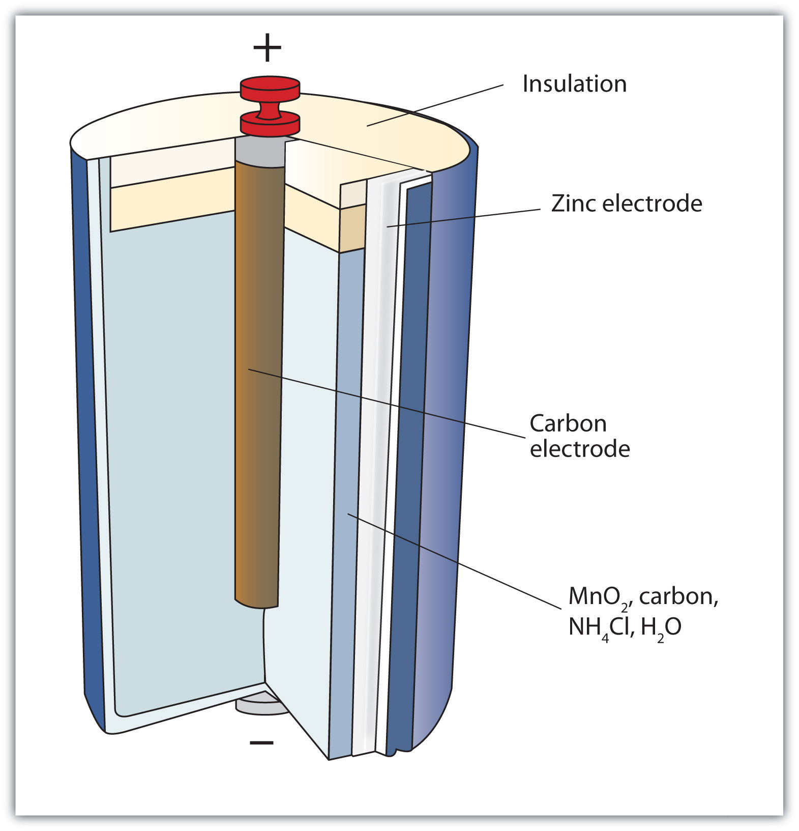 Applications Of Redox Reactions Voltaic Cells