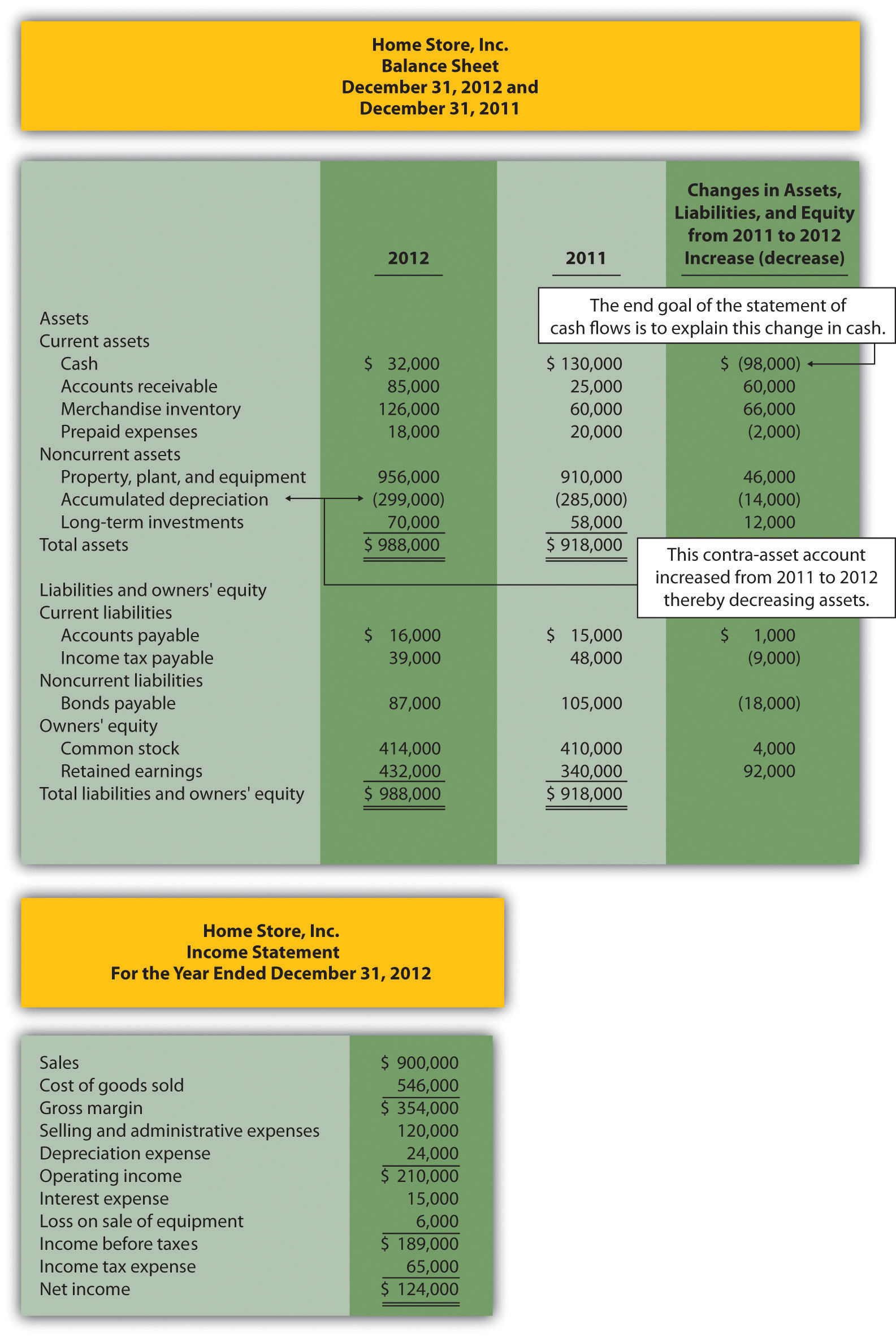 Bus105 Unit 10 Study Guide Cash Flow Preparation And Use