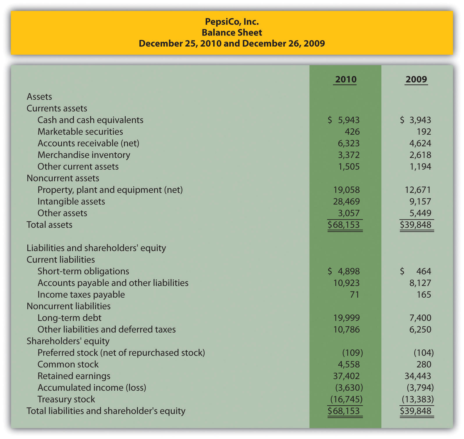 Trendysis Of Financial Statements