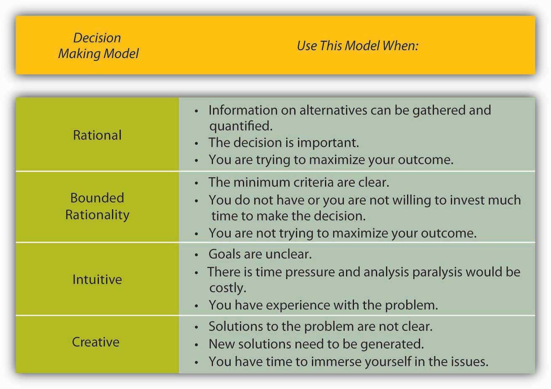 Understanding Decision Making
