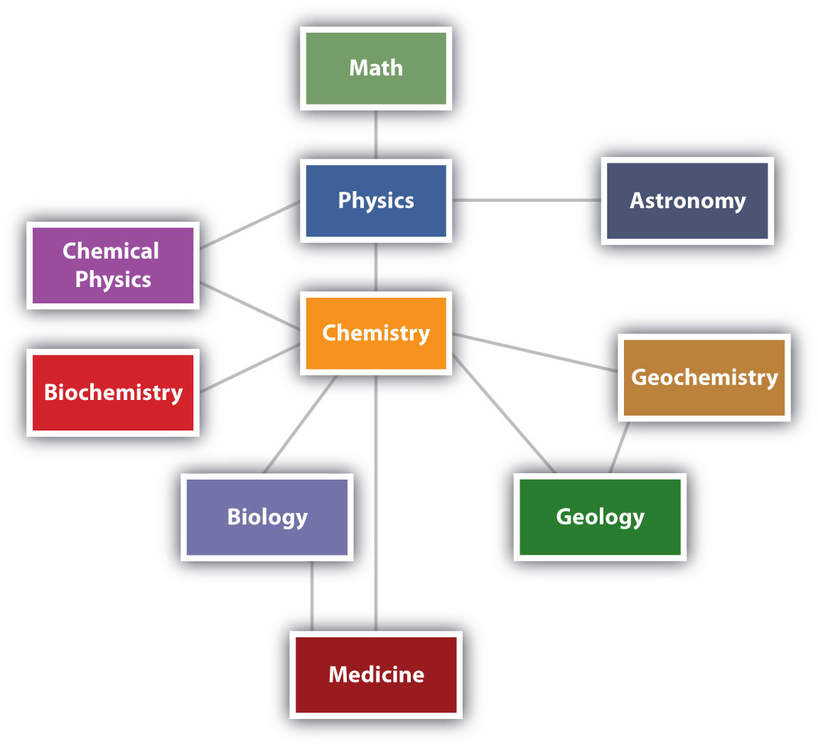 Chemistry Matter And Measurement