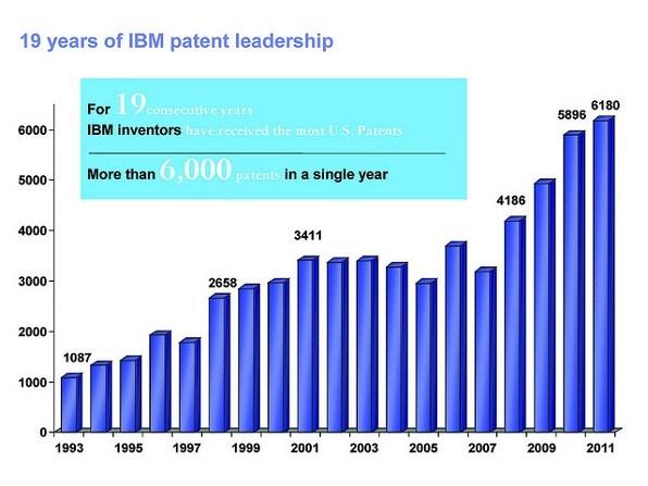 IBM patents