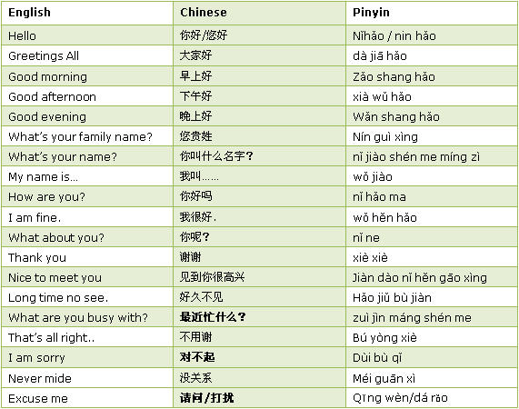 basic chinese vocabulary pdf some common phrases saypeople 7982