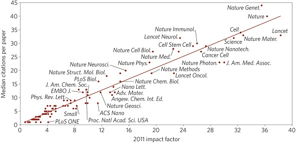 Impact factor versus citations (Credit: Nature Materials)