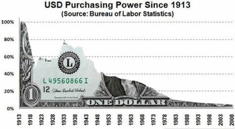 USD Purchasing Power Since 1913