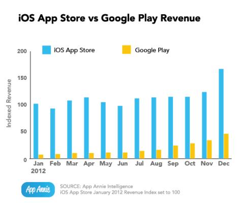 iOS app store v/s Google Play (Credit: App Annie)