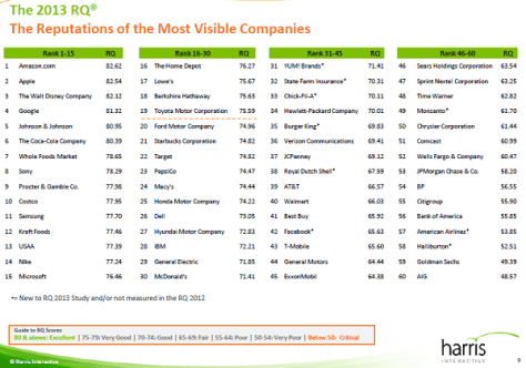The Reputations of the Most Visible Companies (Credit: Harris Interactive)