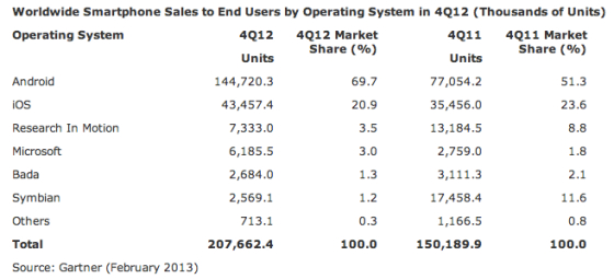 Gartner report about OS