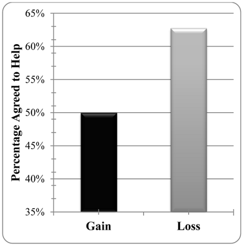Percentage of participants who indicated that they would help as a function of the gain/loss framing of the charity's request. (Credit: PLoS ONE)