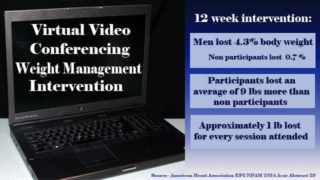 Virtual conferencing effective weight management intervention (Copyright American Heart Association)