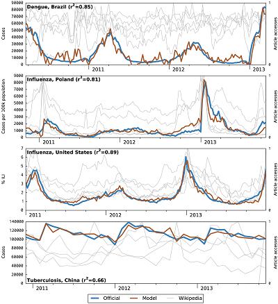 Selected successful model nowcasts (Credit: Generous et al./PLOS Computational Biology)