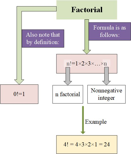 Factorial is related to the product of all the integers less than and equal to a given integer (n). Integers are greater than zero.