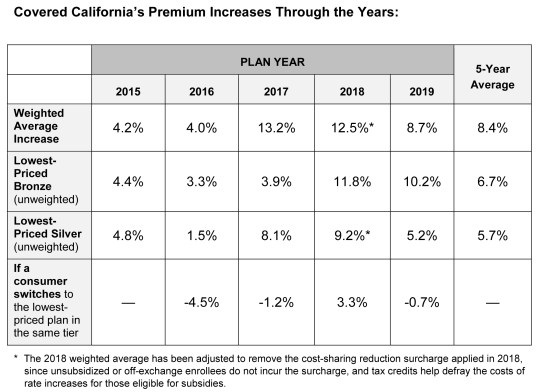 statewide rate change over the years table copy