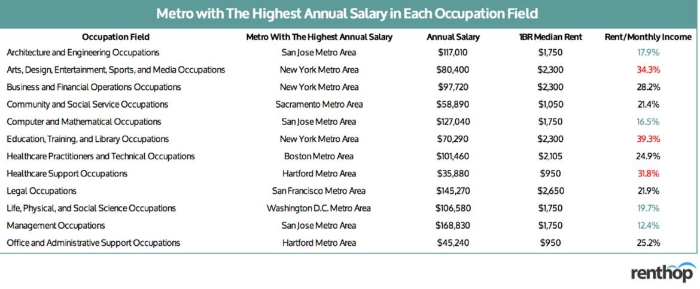 Metro salary chart