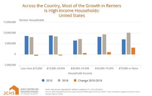 Rental housing chart