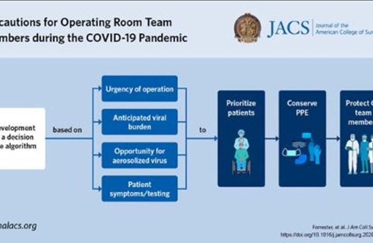New algorithm aims to protect surgical team members against infection with COVID-19 virus so they can continue to deliver urgent and emergency surgical care