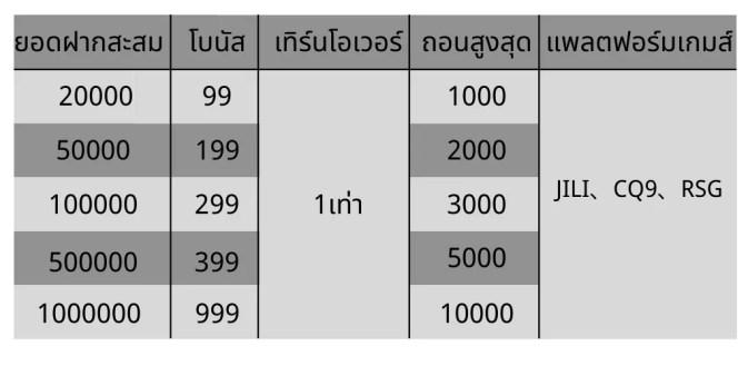สมาชิกเก่ารับสูงสุดถึง 999 บาท sbfplay