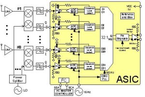 Block diagram of 2bit ADC Array with serial output
