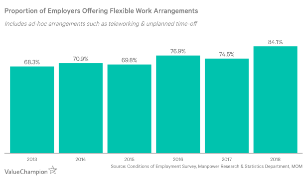 proportion of employers offering flexible work arrangements