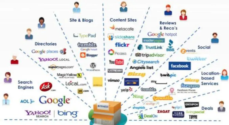 difference-between-digital-marketing-and-social-media-marketing