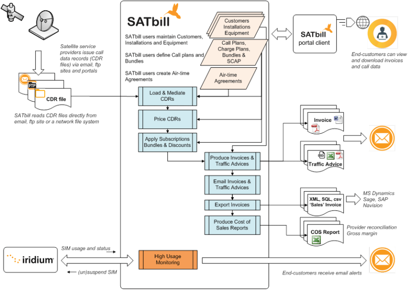 SATbill billing process