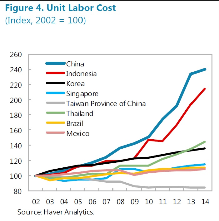 Chart Countries Economies