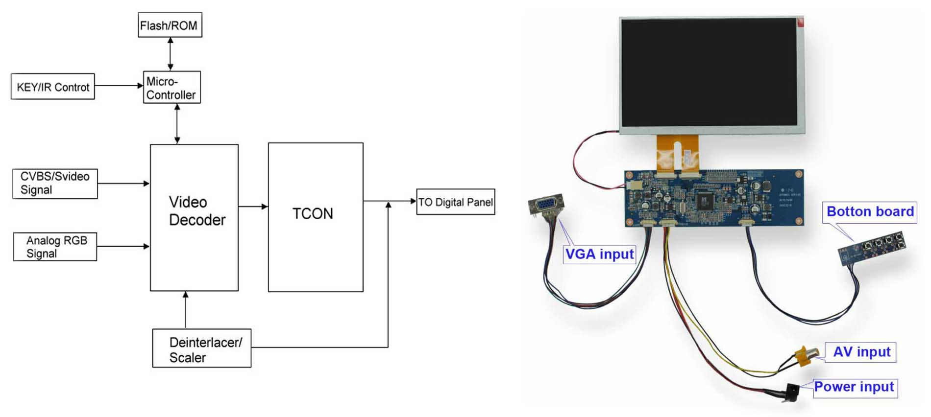 7 Inch Touch Screen Panel 7 Tft Lcd Monitor With Vga