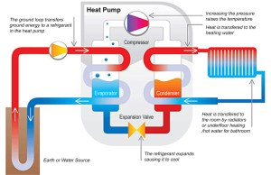 Hot Selling Solar Water Pump Ground Geothermal Water Source Heat Pump Water Heater Stainless