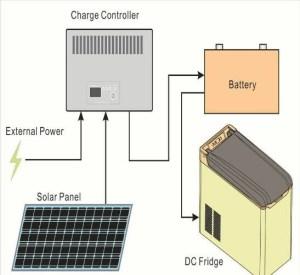 12v Car Portable Fridge Freezer Camping Battery Operated Portable Mini Refrigerators  Buy Dc