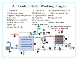 Chilers Air To Water Chiller Air Cooler Economic Chiller