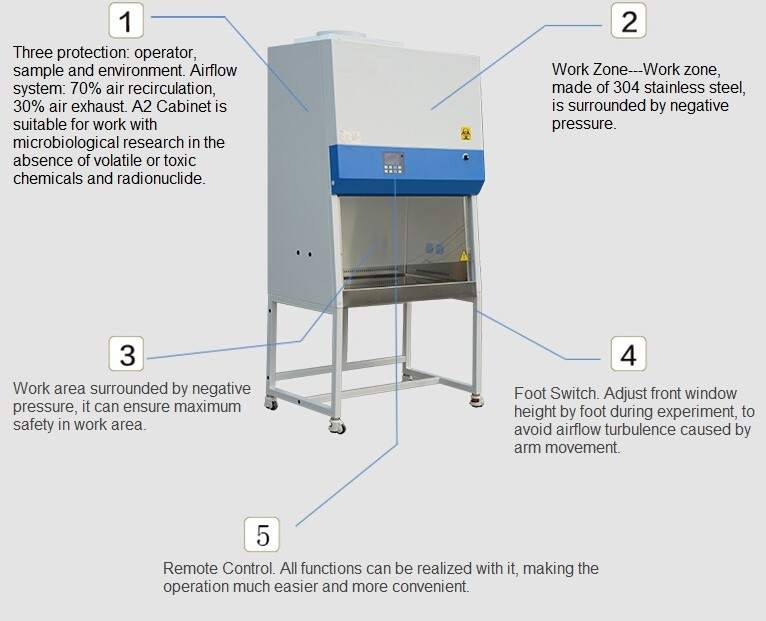 Ce Approved Class Iii Laminar Air Flow Biological Safety Cabinet
