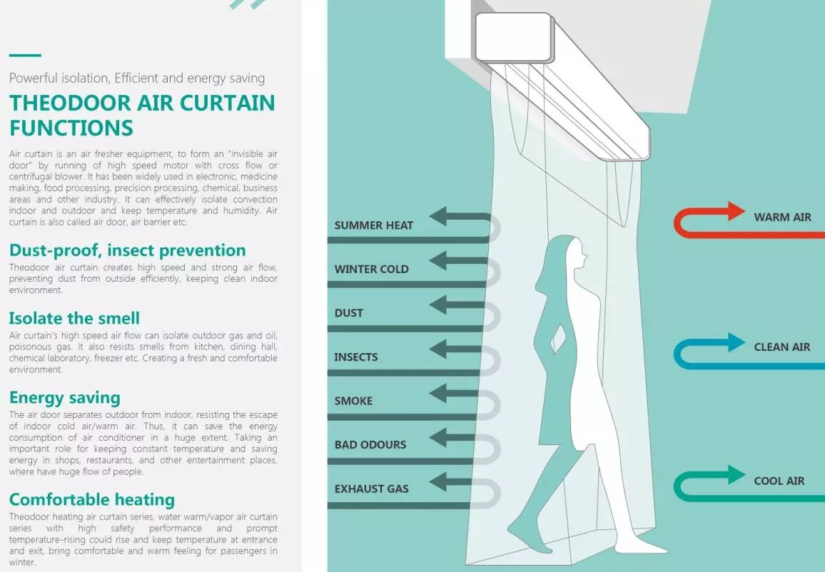 natural wind t2 plastic air curtain fresh fan for door gate aluminum body buy air curtain air fresh fan air door product on alibaba com