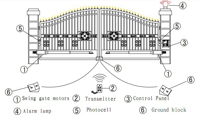 automatic sliding gate wiring diagram automatic wiring diagram for automatic roller gate the wiring on automatic sliding gate wiring diagram