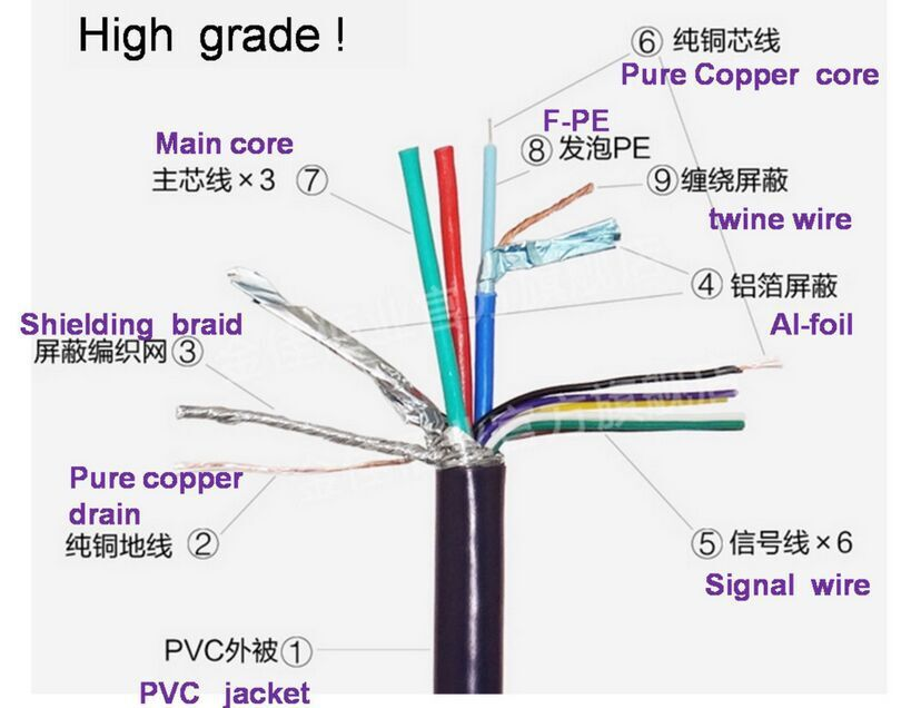 Standard Hd 15 Pin 3+6 Vga Cable For Computer Best Suit