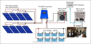 Easy To Install 1kw6kw Offgrid Solar Power System