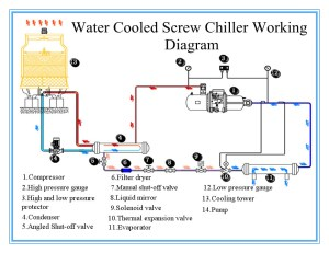 Absorption Chiller Manufacturers Industrial Water Cooled