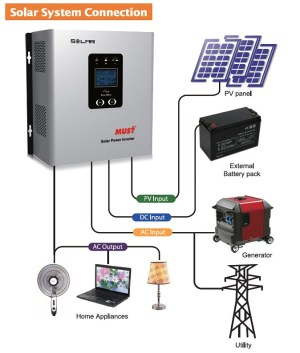 Factory Price 1000w Solar Circuit Diagram Off Grid Hybrid Micro Inverter  Buy Inverter,Inverter