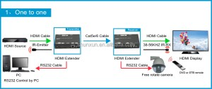 Hdmi Extender Over Tcpip Protocol,Support Vlc Media Player To Play A Hdmi Source On A Lan