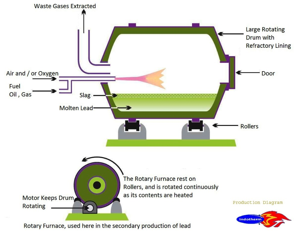 Aluminum Smelting Furnace Dross Slag Cleaning Melting Schematic Gas
