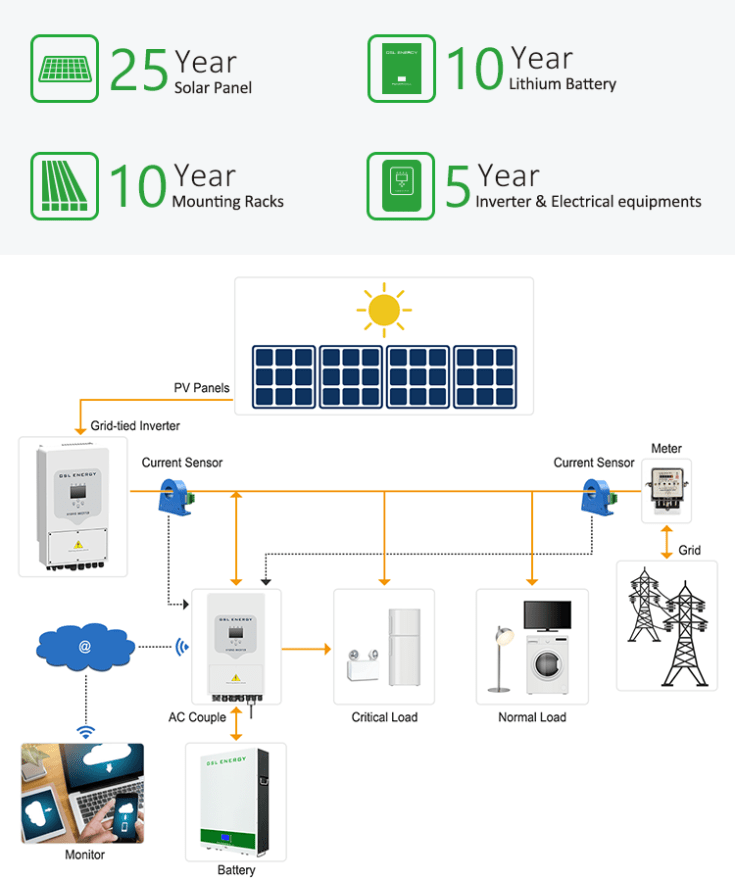 Powerwall High Quality Pack Energy Density Mounted LiFePO4 48V 5Kwh 7Kwh 10Kwh Home Battery Wall