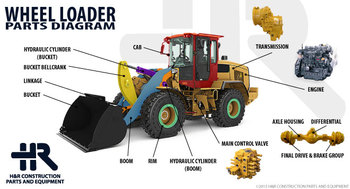 Image Result For Rc Power Construction Vehicles